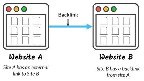 backlinks-seo-ranking-factor
